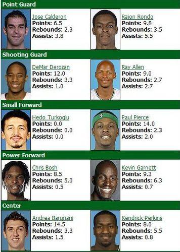 Celticsraptors