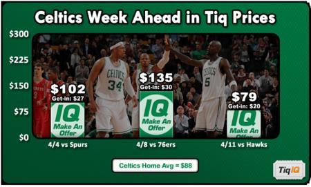 CelticsWeekAhead