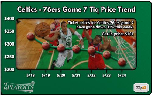 Celtics-76ersGM7Trend